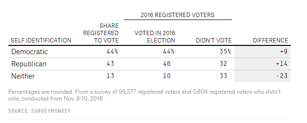 2016 registered voters