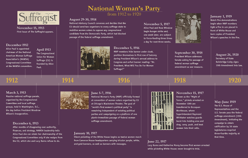 1912-1920_timeline